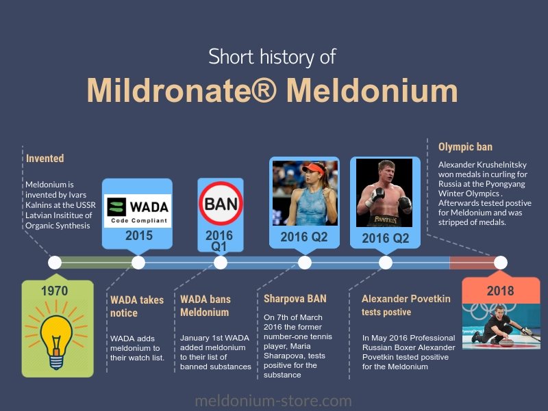 Infographic of the most significant events in history of Mildronate Meldonium. Timeline of Mildronate events.